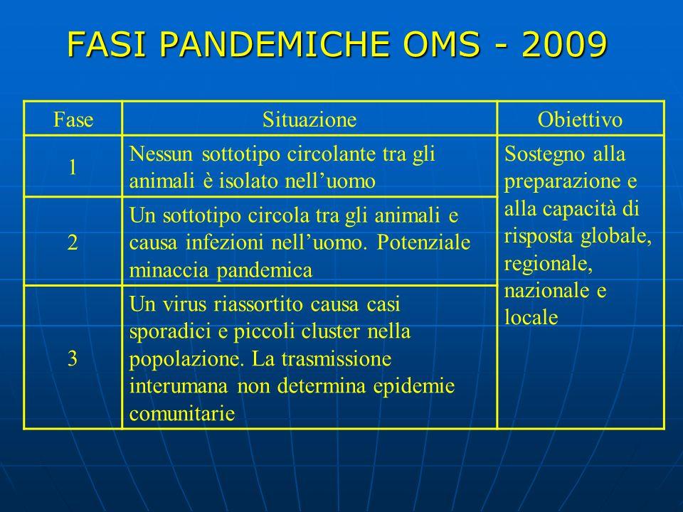 FASI PANDEMICHE OMS - 2009 FaseSituazioneObiettivo 1 Nessun sottotipo circolante tra gli animali è isolato nelluomo Sostegno alla preparazione e alla