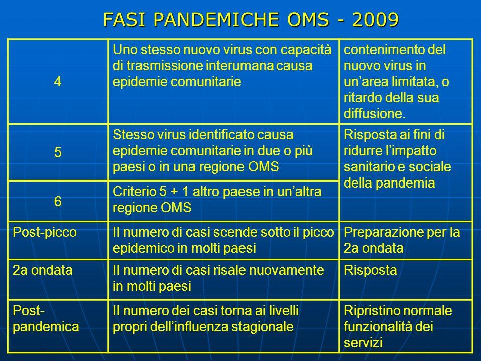 FASI PANDEMICHE OMS - 2009 4 Uno stesso nuovo virus con capacità di trasmissione interumana causa epidemie comunitarie contenimento del nuovo virus in