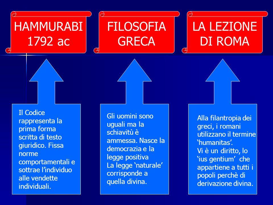 FILOSOFIA GRECA LA LEZIONE DI ROMA HAMMURABI 1792 ac Gli uomini sono uguali ma la schiavitù è ammessa. Nasce la democrazia e la legge positiva La legg