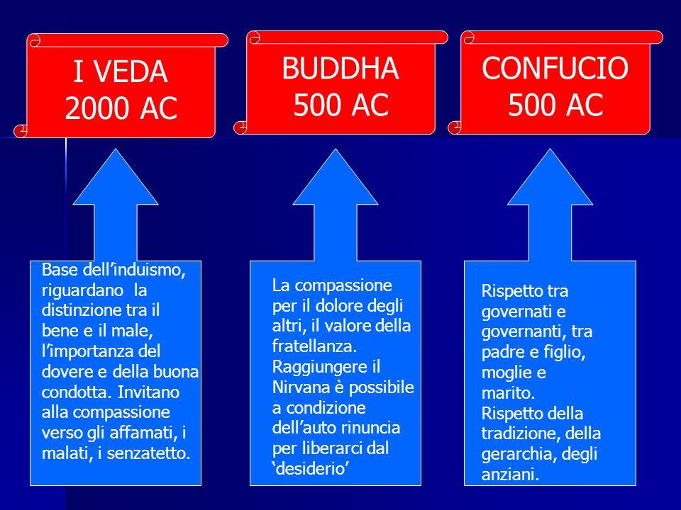 I VEDA 2000 AC BUDDHA 500 AC CONFUCIO 500 AC Base dellinduismo, riguardano la distinzione tra il bene e il male, limportanza del dovere e della buona