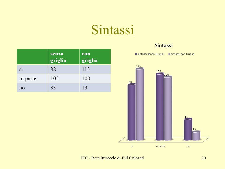 IFC - Rete Intreccio di Fili Colorati20 Sintassi senza griglia con griglia sì88113 in parte105100 no3313