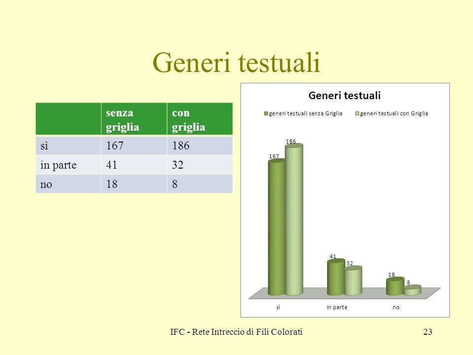 IFC - Rete Intreccio di Fili Colorati23 Generi testuali senza griglia con griglia sì167186 in parte4132 no188