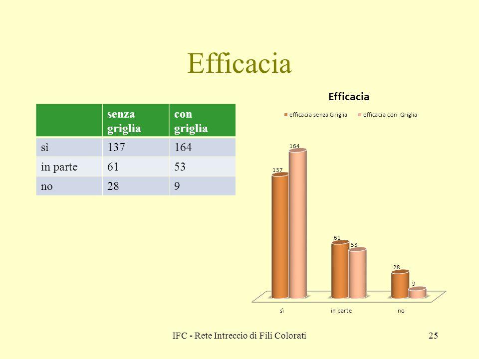 IFC - Rete Intreccio di Fili Colorati25 Efficacia senza griglia con griglia sì137164 in parte6153 no289