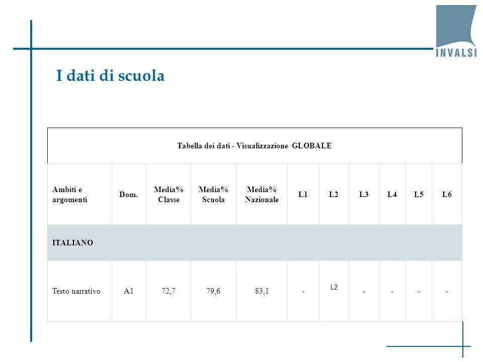 I dati di scuola Tabella dei dati - Visualizzazione GLOBALE Ambiti e argomenti Dom.