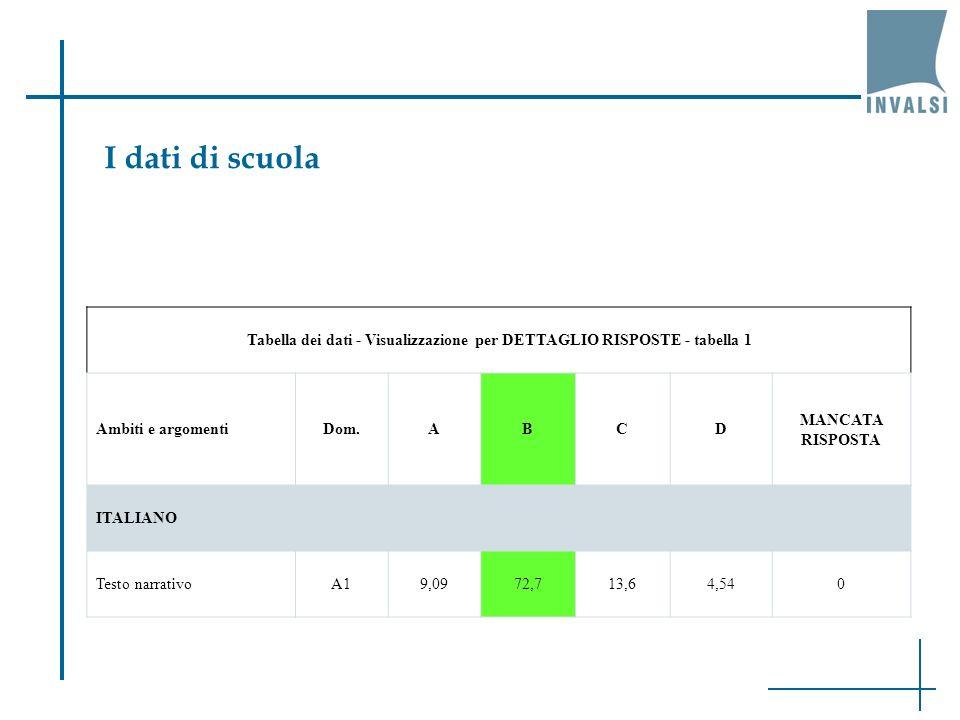 Tabella dei dati - Visualizzazione per DETTAGLIO RISPOSTE - tabella 1 Ambiti e argomentiDom.ABCD MANCATA RISPOSTA ITALIANO Testo narrativoA19,0972,713,64,540 I dati di scuola