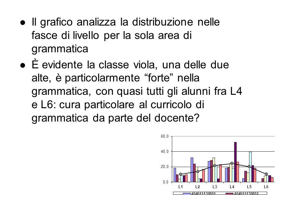 Il grafico analizza la distribuzione nelle fasce di livello per la sola area di grammatica È evidente la classe viola, una delle due alte, è particolarmente forte nella grammatica, con quasi tutti gli alunni fra L4 e L6: cura particolare al curricolo di grammatica da parte del docente