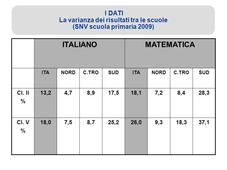 I DATI La varianza dei risultati tra le scuole (SNV scuola primaria 2009) ITALIANOMATEMATICA ITANORDC.TROSUDITANORDC.TROSUD Cl.