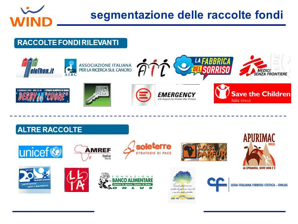 segmentazione delle raccolte fondi RACCOLTE FONDI RILEVANTI ALTRE RACCOLTE