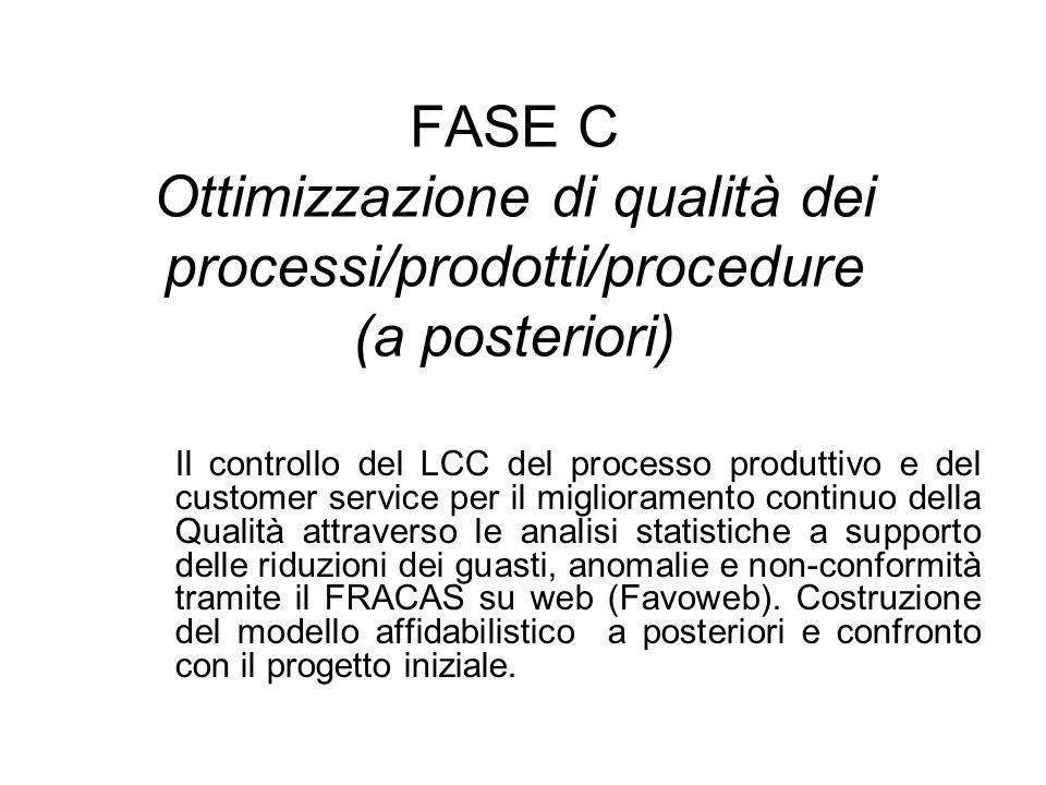 FASE C Ottimizzazione di qualità dei processi/prodotti/procedure (a posteriori) Il controllo del LCC del processo produttivo e del customer service pe