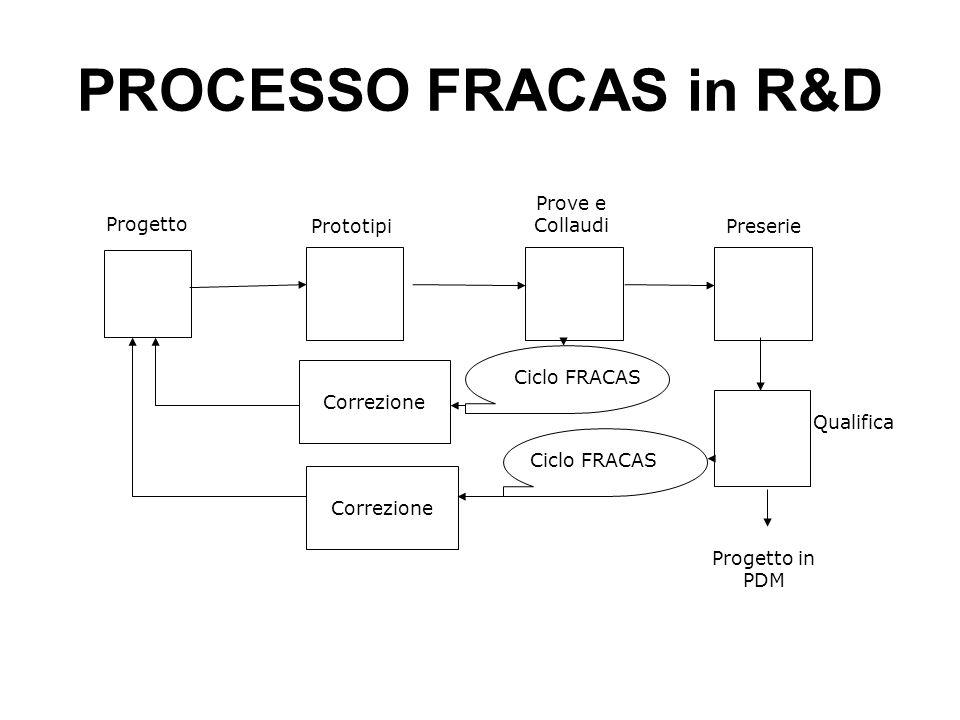 PROCESSO FRACAS in R&D Progetto Prototipi Prove e Collaudi Preserie Correzione Qualifica Progetto in PDM Correzione Ciclo FRACAS