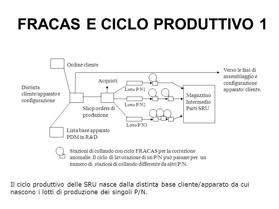 FRACAS E CICLO PRODUTTIVO 1 Il ciclo produttivo delle SRU nasce dalla distinta base cliente/apparato da cui nascono i lotti di produzione dei singoli