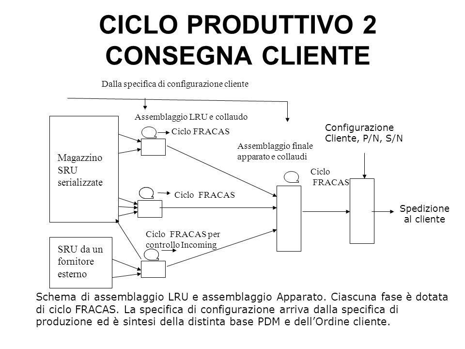 CICLO PRODUTTIVO 2 CONSEGNA CLIENTE Dalla specifica di configurazione cliente Assemblaggio LRU e collaudo Magazzino SRU serializzate Assemblaggio fina