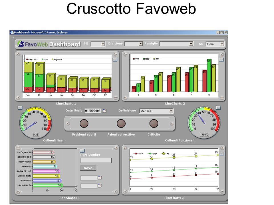 Cruscotto Favoweb