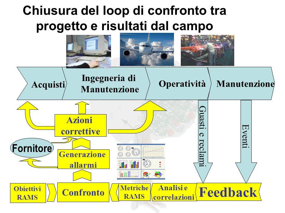 Chiusura del loop di confronto tra progetto e risultati dal campo Acquisti Operatività Manutenzione Feedback Metriche RAMS Azioni correttive Eventi Gu
