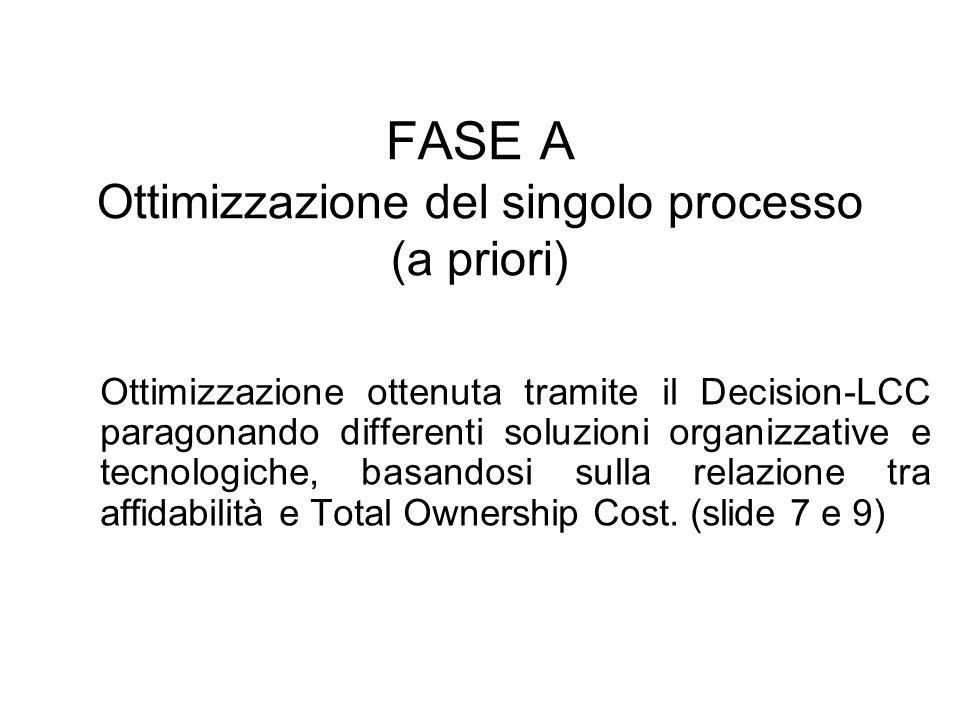 FASE A Ottimizzazione del singolo processo (a priori) Ottimizzazione ottenuta tramite il Decision-LCC paragonando differenti soluzioni organizzative e