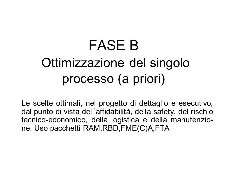 FASE B Ottimizzazione del singolo processo (a priori) Le scelte ottimali, nel progetto di dettaglio e esecutivo, dal punto di vista dellaffidabilità,