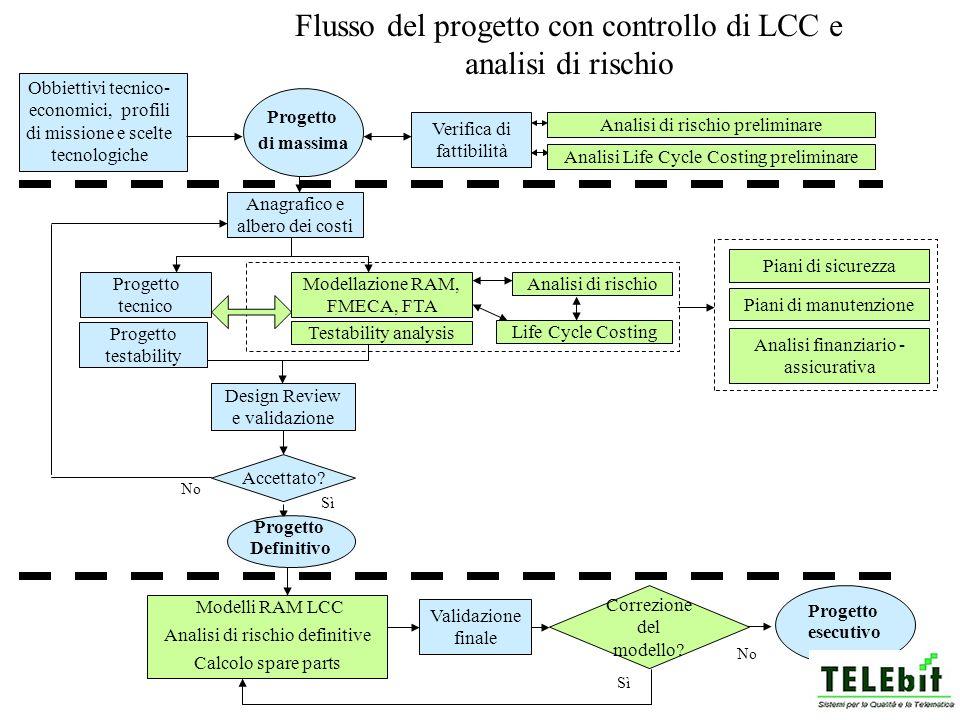 Flusso del progetto con controllo di LCC e analisi di rischio Verifica di fattibilità Anagrafico e albero dei costi Modellazione RAM, FMECA, FTA Obbie