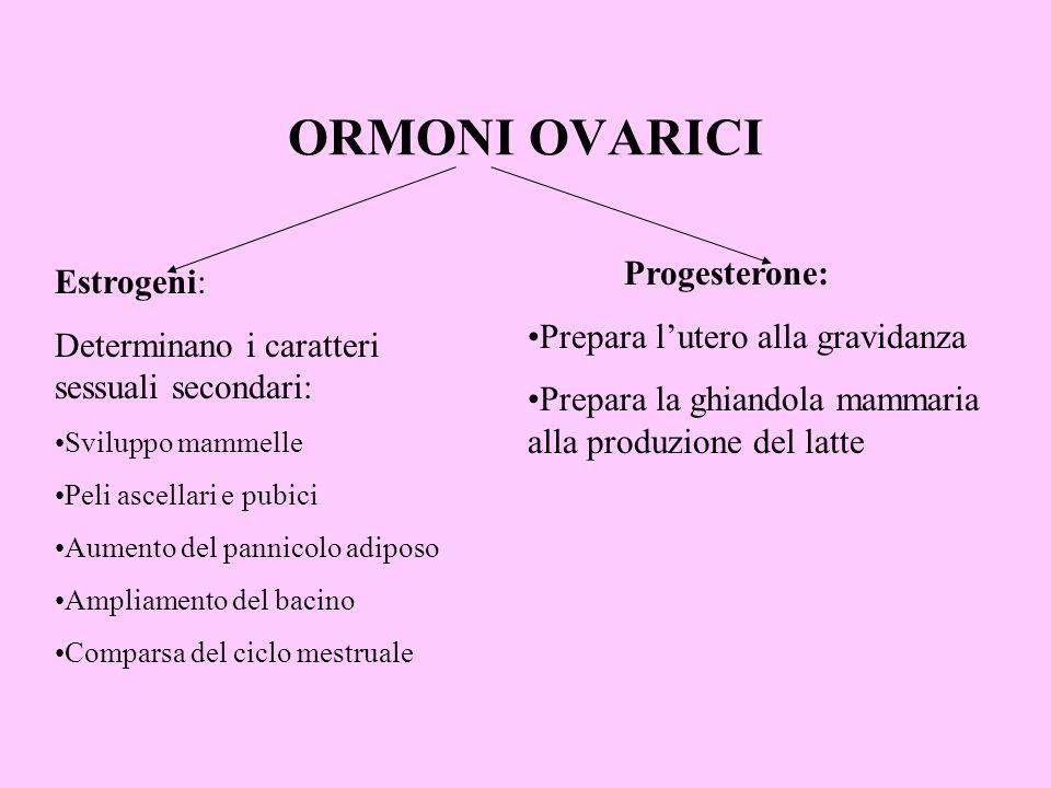ORMONI OVARICI Estrogeni: Determinano i caratteri sessuali secondari: Sviluppo mammelle Peli ascellari e pubici Aumento del pannicolo adiposo Ampliame