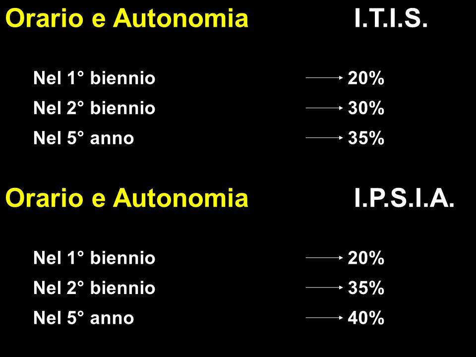 L. PLOZNER Orario e Autonomia I.T.I.S.