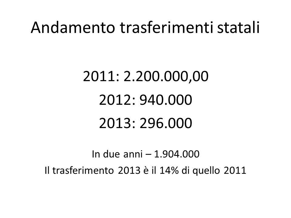 Andamento trasferimenti statali 2011: 2.200.000,00 2012: 940.000 2013: 296.000 In due anni – 1.904.000 Il trasferimento 2013 è il 14% di quello 2011