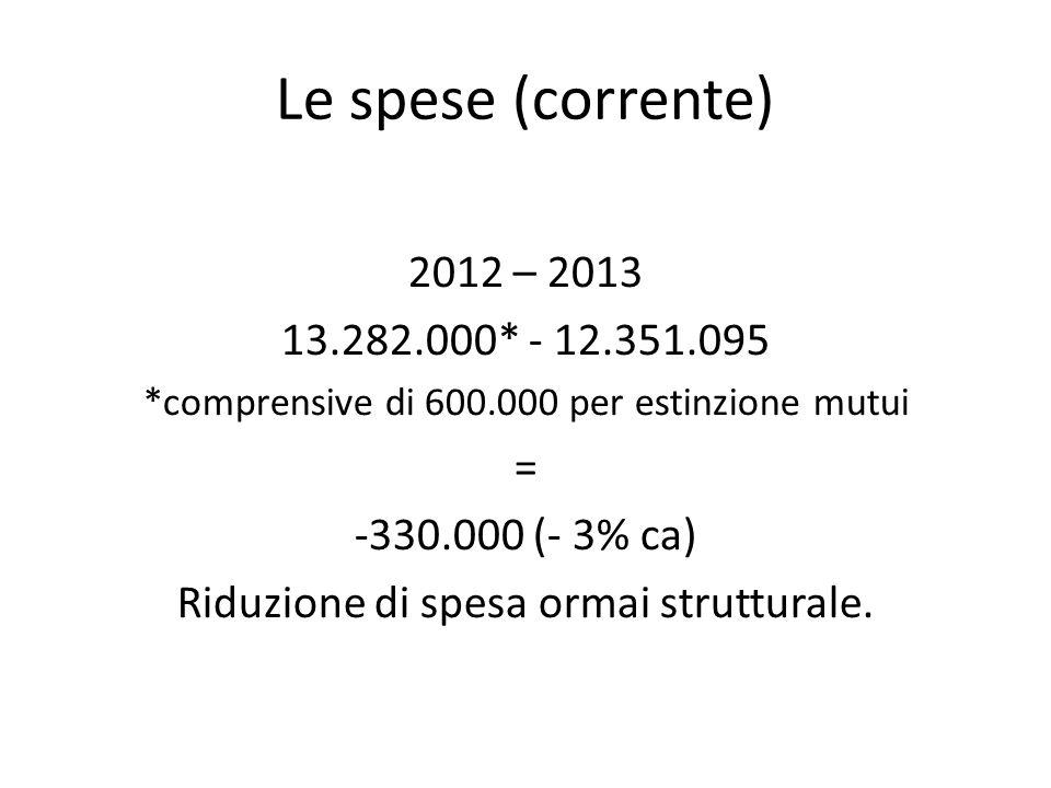 Le spese (corrente) 2012 – 2013 13.282.000* - 12.351.095 *comprensive di 600.000 per estinzione mutui = -330.000 (- 3% ca) Riduzione di spesa ormai strutturale.