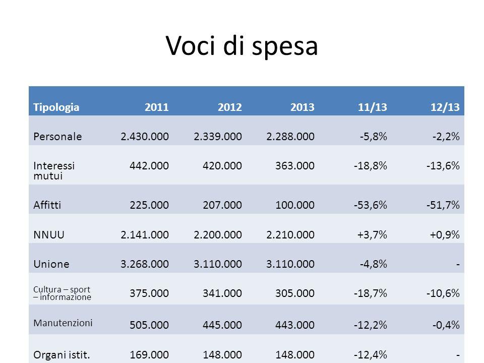 Voci di spesa Tipologia20112012201311/1312/13 Personale2.430.0002.339.0002.288.000-5,8%-2,2% Interessi mutui 442.000420.000363.000-18,8%-13,6% Affitti225.000207.000100.000-53,6%-51,7% NNUU2.141.0002.200.0002.210.000+3,7%+0,9% Unione3.268.0003.110.000 -4,8%- Cultura – sport – informazione 375.000341.000305.000-18,7%-10,6% Manutenzioni 505.000445.000443.000-12,2%-0,4% Organi istit.169.000148.000 -12,4%-