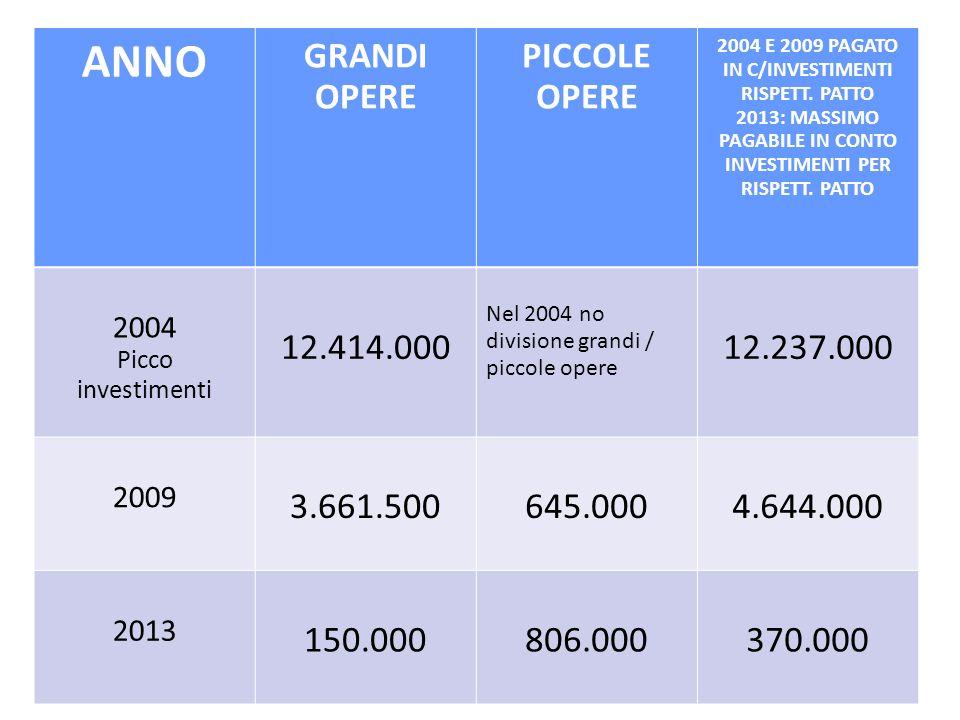 ANNO GRANDI OPERE PICCOLE OPERE 2004 E 2009 PAGATO IN C/INVESTIMENTI RISPETT.