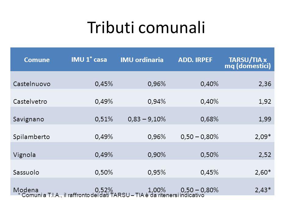 Tributi comunali Comune IMU 1° casa IMU ordinariaADD.