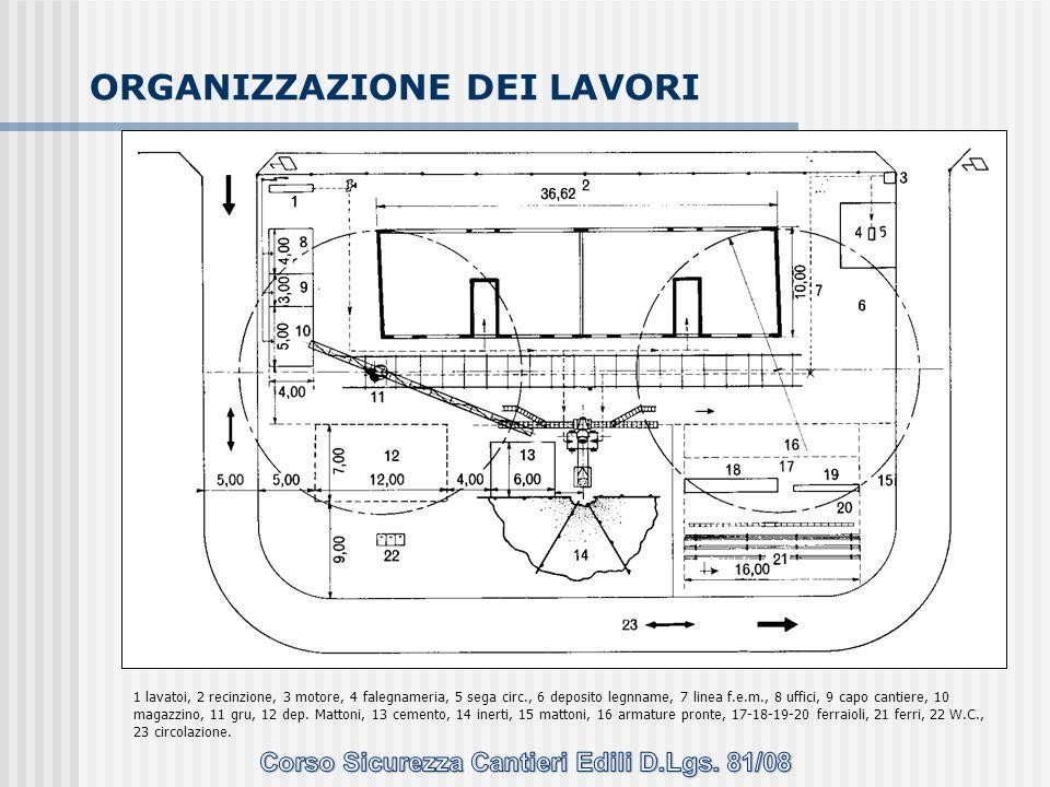 ORGANIZZAZIONE DEI LAVORI 1 lavatoi, 2 recinzione, 3 motore, 4 falegnameria, 5 sega circ., 6 deposito legnname, 7 linea f.e.m., 8 uffici, 9 capo canti