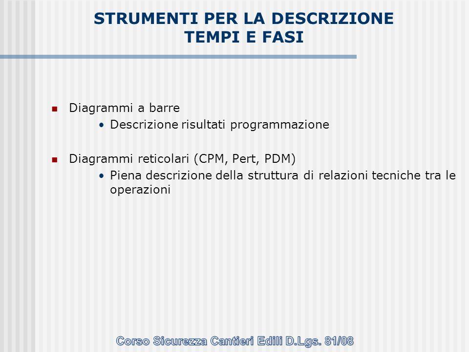 Diagrammi a barre Descrizione risultati programmazione Diagrammi reticolari (CPM, Pert, PDM) Piena descrizione della struttura di relazioni tecniche t