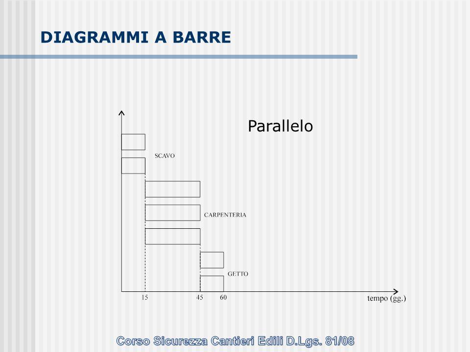 Parallelo DIAGRAMMI A BARRE