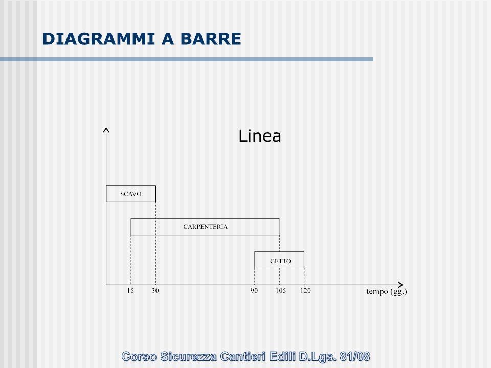 Linea DIAGRAMMI A BARRE