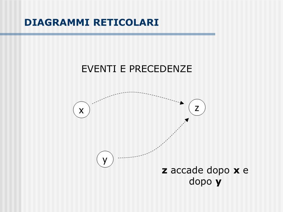 EVENTI E PRECEDENZE x z y z accade dopo x e dopo y DIAGRAMMI RETICOLARI