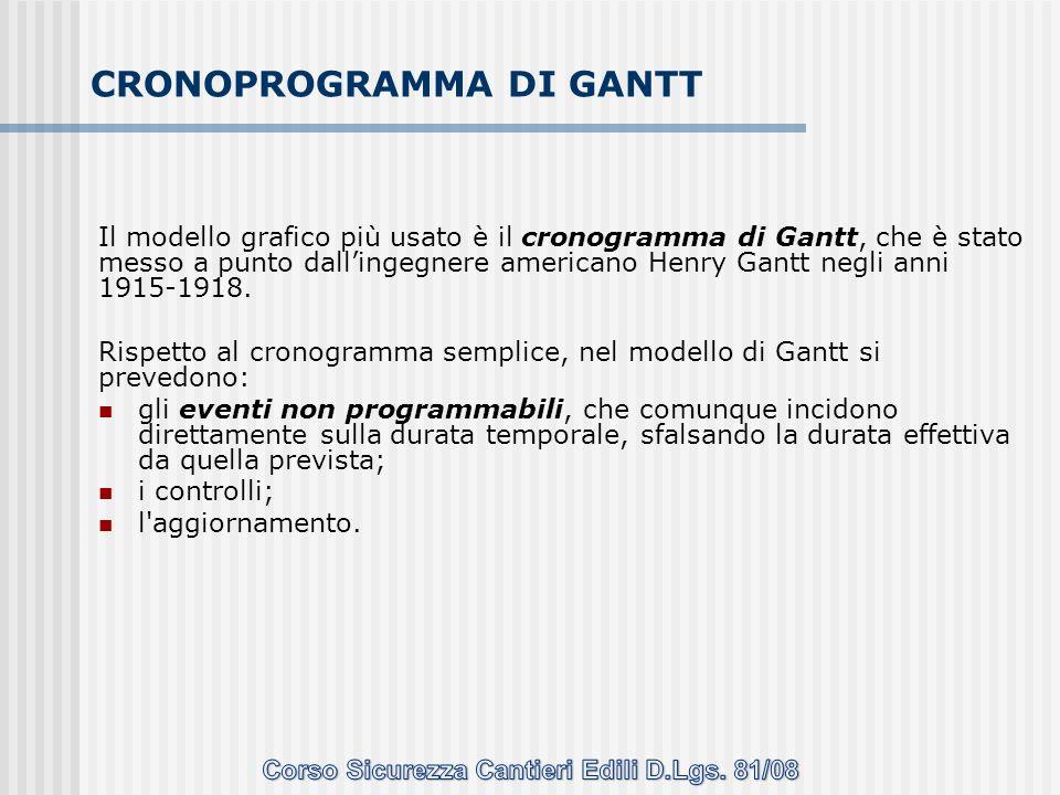 Il modello grafico più usato è il cronogramma di Gantt, che è stato messo a punto dallingegnere americano Henry Gantt negli anni 1915-1918. Rispetto a