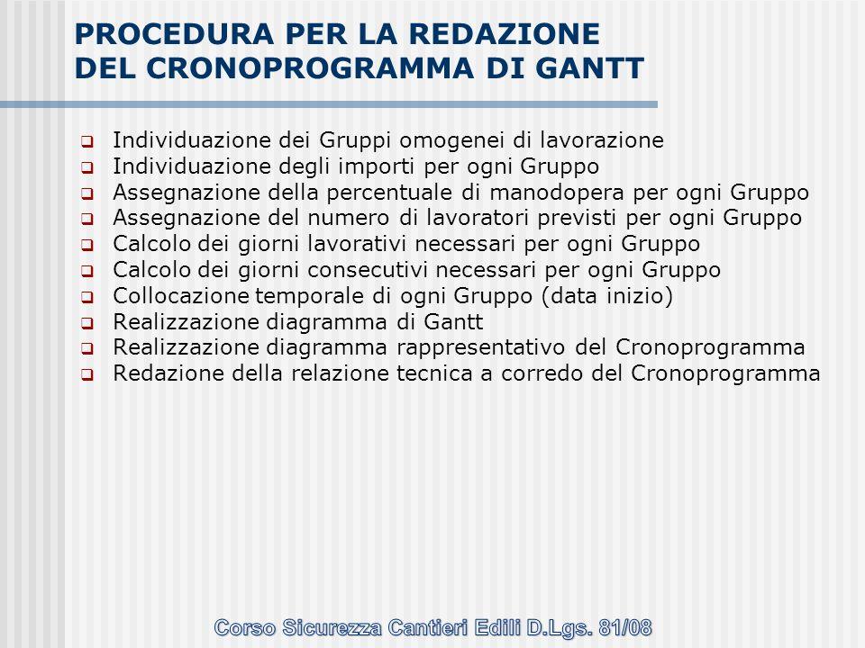 Individuazione dei Gruppi omogenei di lavorazione Individuazione degli importi per ogni Gruppo Assegnazione della percentuale di manodopera per ogni G