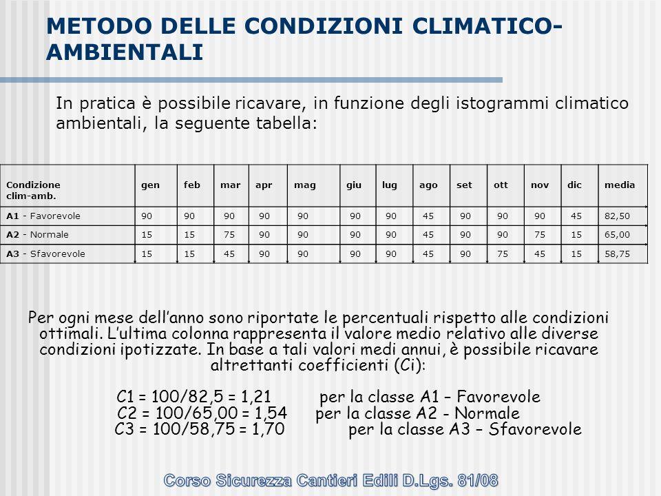 In pratica è possibile ricavare, in funzione degli istogrammi climatico ambientali, la seguente tabella: Condizione clim-amb. gen feb mar apr mag giu