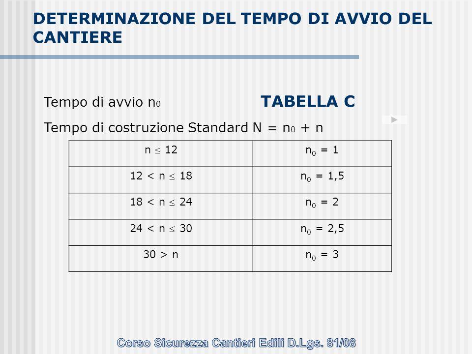 Tempo di avvio n 0 Tempo di costruzione Standard N = n 0 + n n 12 n 0 = 1 12 < n 18 n 0 = 1,5 18 < n 24 n 0 = 2 24 < n 30 n 0 = 2,5 30 > nn 0 = 3 DETE