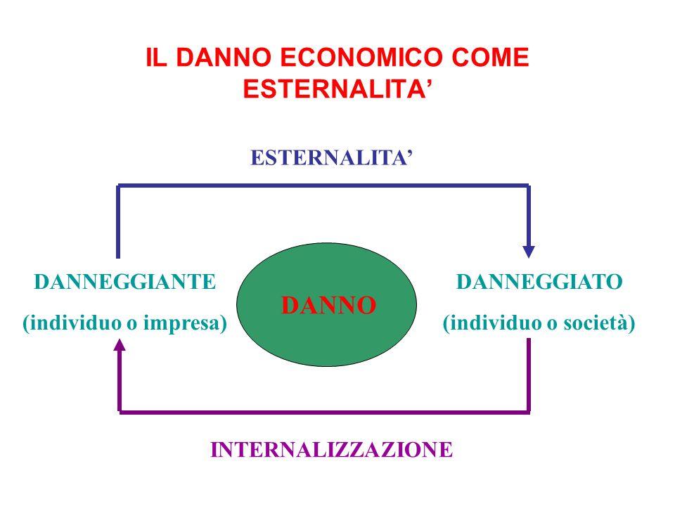 IL DANNO ECONOMICO COME ESTERNALITA DANNEGGIANTE (individuo o impresa) DANNEGGIATO (individuo o società) ESTERNALITA DANNO INTERNALIZZAZIONE