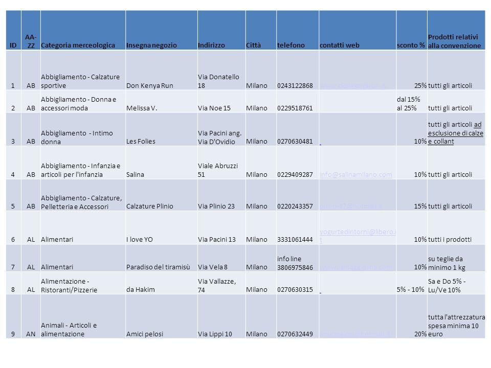 ID AA- ZZCategoria merceologicaInsegna negozioIndirizzoCittàtelefonocontatti websconto % Prodotti relativi alla convenzione 1AB Abbigliamento - Calzature sportiveDon Kenya Run Via Donatello 18Milano0243122868www.donkenyarun.it25%tutti gli articoli 2AB Abbigliamento - Donna e accessori modaMelissa V.Via Noe 15Milano0229518761 dal 15% al 25%tutti gli articoli 3AB Abbigliamento - Intimo donnaLes Folies Via Pacini ang.