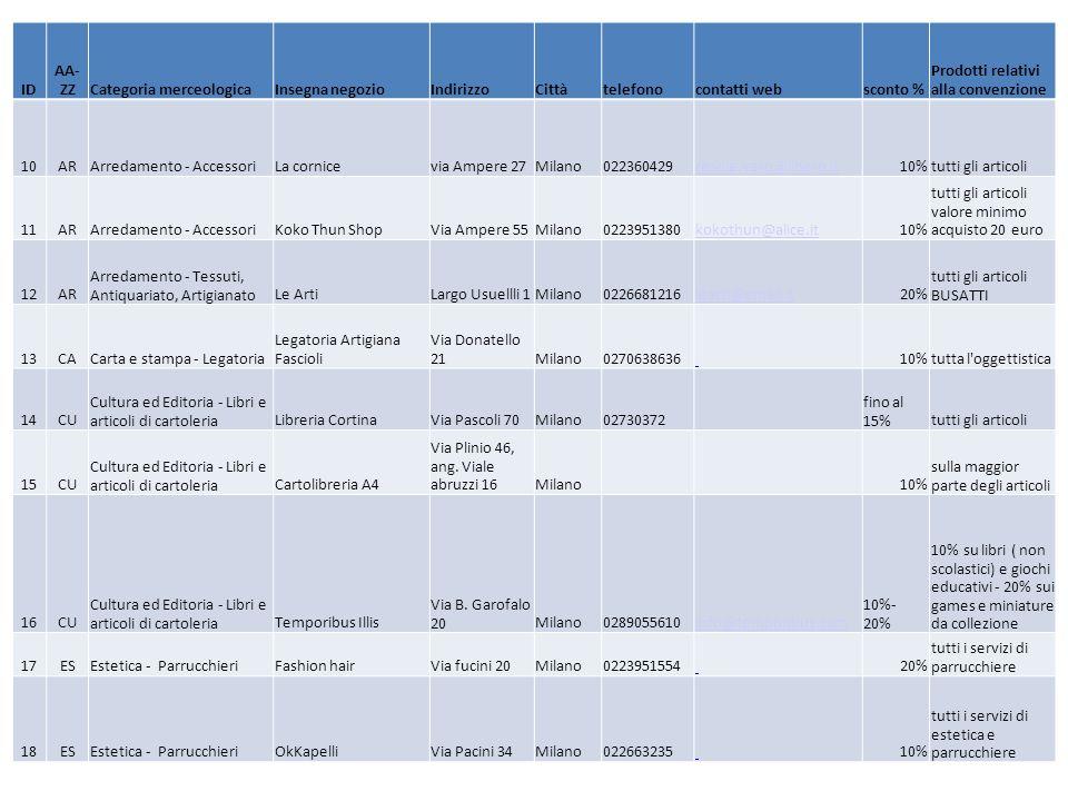ID AA- ZZCategoria merceologicaInsegna negozioIndirizzoCittàtelefonocontatti websconto % Prodotti relativi alla convenzione 10ARArredamento - AccessoriLa cornicevia Ampere 27Milano022360429resole.vero@libero.it10%tutti gli articoli 11ARArredamento - AccessoriKoko Thun ShopVia Ampere 55Milano0223951380kokothun@alice.it10% tutti gli articoli valore minimo acquisto 20 euro 12AR Arredamento - Tessuti, Antiquariato, ArtigianatoLe ArtiLargo Usuellli 1Milano0226681216learti@email.it20% tutti gli articoli BUSATTI 13CACarta e stampa - Legatoria Legatoria Artigiana Fascioli Via Donatello 21Milano0270638636 10%tutta l oggettistica 14CU Cultura ed Editoria - Libri e articoli di cartoleriaLibreria CortinaVia Pascoli 70Milano02730372 fino al 15%tutti gli articoli 15CU Cultura ed Editoria - Libri e articoli di cartoleria Cartolibreria A4 Via Plinio 46, ang.