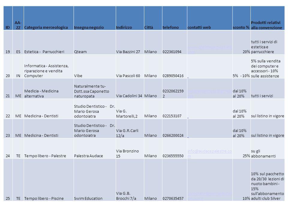 ID AA- ZZCategoria merceologicaInsegna negozioIndirizzoCittàtelefonocontatti websconto % Prodotti relativi alla convenzione 19ESEstetica - ParrucchieriQteamVia Bazzini 27Milano022361094 www.qteamparrucchieri.