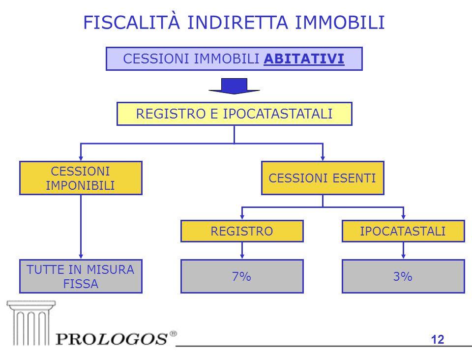 12 FISCALITÀ INDIRETTA IMMOBILI CESSIONI IMMOBILI ABITATIVI CESSIONI IMPONIBILI REGISTRO E IPOCATASTATALI TUTTE IN MISURA FISSA CESSIONI ESENTI REGISTRO 7% IPOCATASTALI 3%