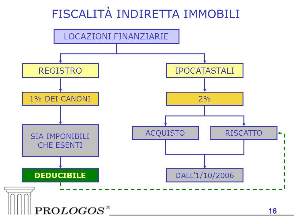 16 FISCALITÀ INDIRETTA IMMOBILI LOCAZIONI FINANZIARIE 1% DEI CANONI REGISTRO 2% ACQUISTO SIA IMPONIBILI CHE ESENTI IPOCATASTALI RISCATTO DALL1/10/2006