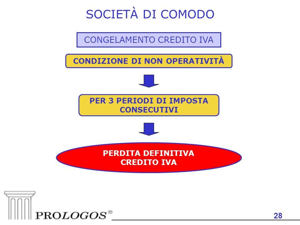 28 SOCIETÀ DI COMODO CONGELAMENTO CREDITO IVA CONDIZIONE DI NON OPERATIVITÀ PER 3 PERIODI DI IMPOSTA CONSECUTIVI PERDITA DEFINITIVA CREDITO IVA