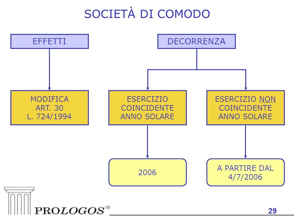 29 SOCIETÀ DI COMODO EFFETTI MODIFICA ART. 30 L. 724/1994 ESERCIZIO COINCIDENTE ANNO SOLARE DECORRENZA ESERCIZIO NON COINCIDENTE ANNO SOLARE 2006 A PA