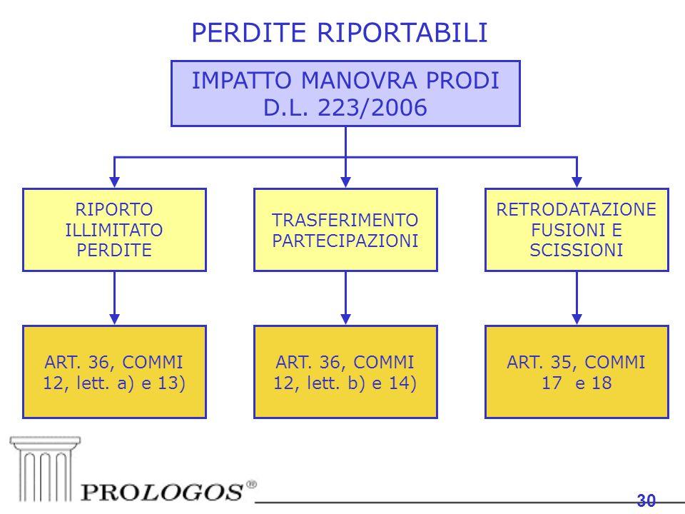 30 PERDITE RIPORTABILI IMPATTO MANOVRA PRODI D.L. 223/2006 30 TRASFERIMENTO PARTECIPAZIONI RIPORTO ILLIMITATO PERDITE ART. 36, COMMI 12, lett. a) e 13