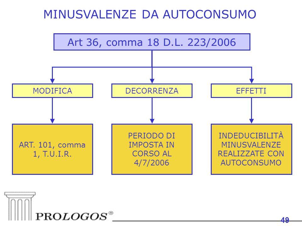 MINUSVALENZE DA AUTOCONSUMO 49 Art 36, comma 18 D.L. 223/2006 MODIFICADECORRENZA ART. 101, comma 1, T.U.I.R. PERIODO DI IMPOSTA IN CORSO AL 4/7/2006 E