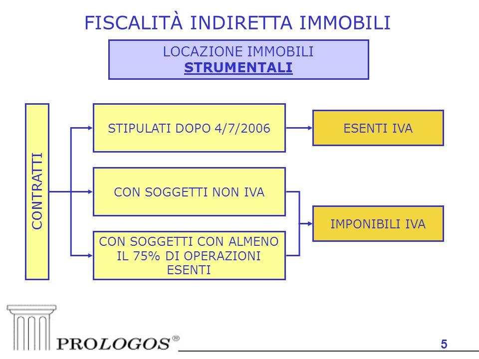 5 FISCALITÀ INDIRETTA IMMOBILI LOCAZIONE IMMOBILI STRUMENTALI STIPULATI DOPO 4/7/2006 ESENTI IVA CONTRATTI CON SOGGETTI NON IVA CON SOGGETTI CON ALMENO IL 75% DI OPERAZIONI ESENTI IMPONIBILI IVA