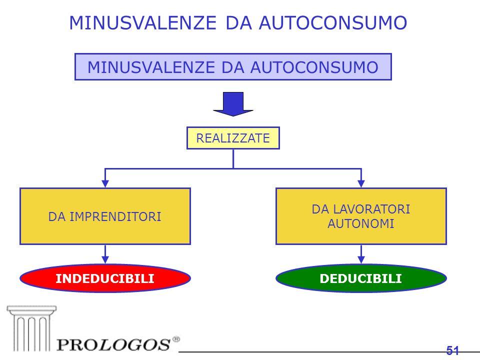 MINUSVALENZE DA AUTOCONSUMO 51 MINUSVALENZE DA AUTOCONSUMO REALIZZATE DA IMPRENDITORI DA LAVORATORI AUTONOMI INDEDUCIBILIDEDUCIBILI