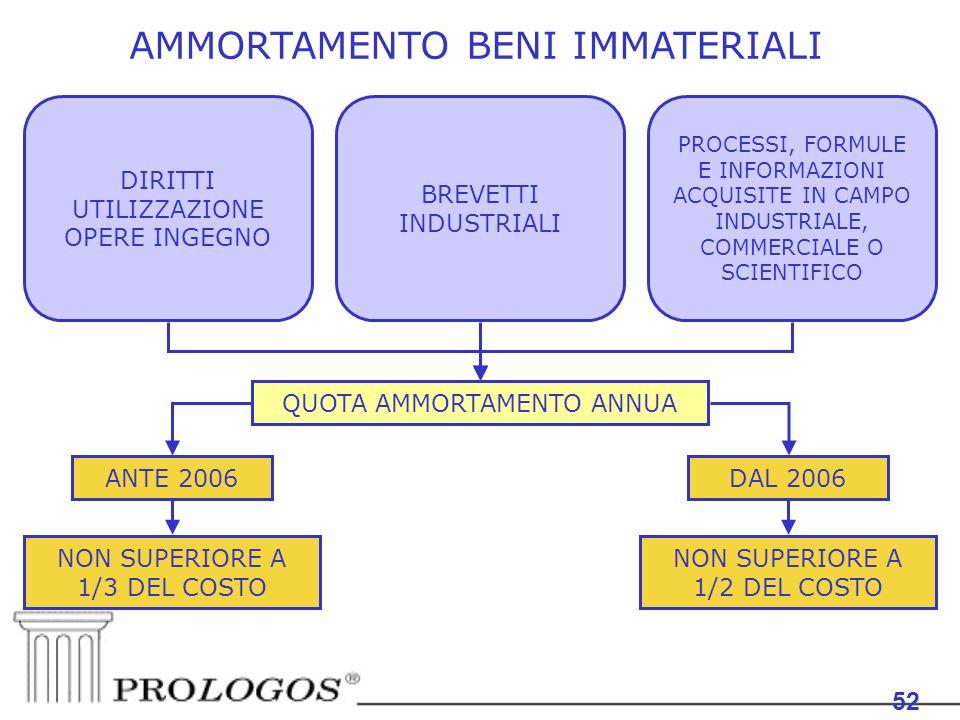 AMMORTAMENTO BENI IMMATERIALI 52 DIRITTI UTILIZZAZIONE OPERE INGEGNO BREVETTI INDUSTRIALI PROCESSI, FORMULE E INFORMAZIONI ACQUISITE IN CAMPO INDUSTRIALE, COMMERCIALE O SCIENTIFICO QUOTA AMMORTAMENTO ANNUA ANTE 2006DAL 2006 NON SUPERIORE A 1/3 DEL COSTO NON SUPERIORE A 1/2 DEL COSTO